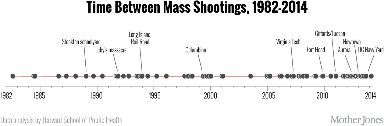 Rate Of Mass Shootings Has Tripled Since 2011 Harvard Research