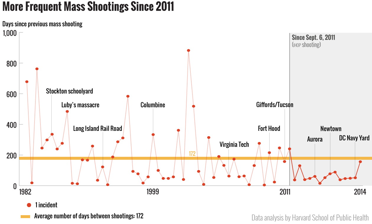 Yes Mass Shootings Are Occurring More Often Mother Jones